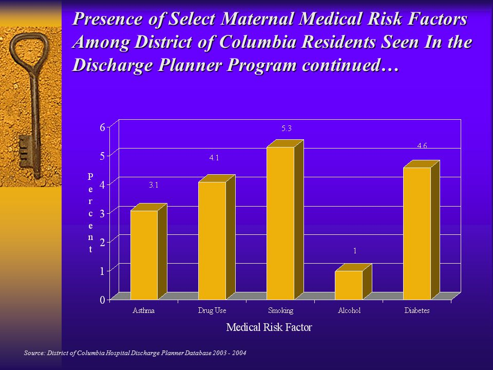 Presence of Select Maternal Medical Risk Factors Among District of Columbia Residents Seen In the Discharge Planner Program continued… Source: District of Columbia Hospital Discharge Planner Database