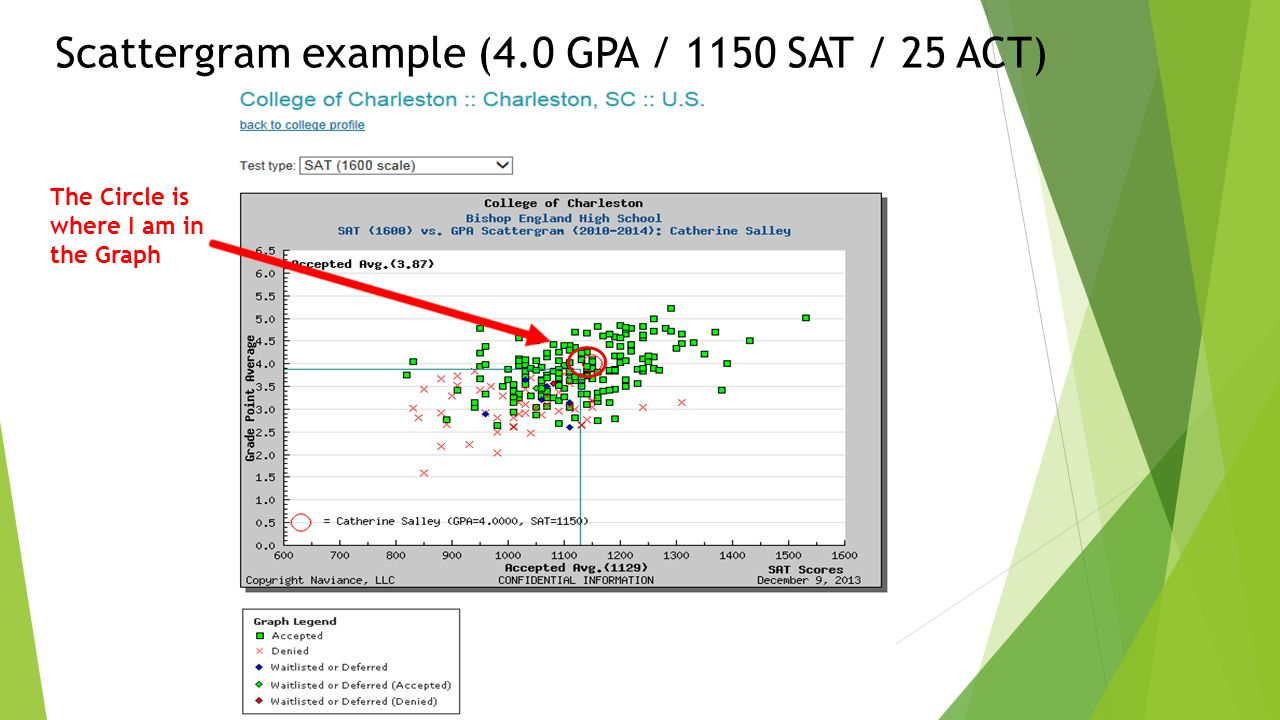 Scattergram example (4.0 GPA / 1150 SAT / 25 ACT) The Circle is where I am in the Graph