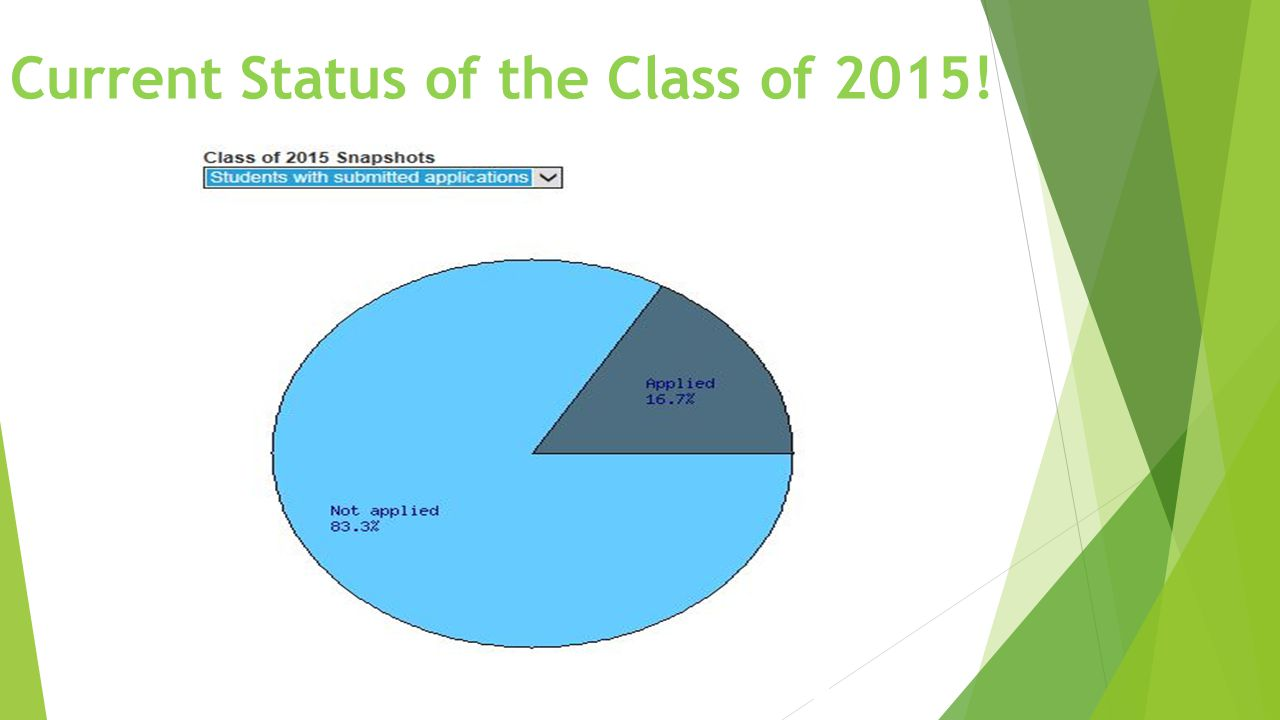 Current Status of the Class of 2015!