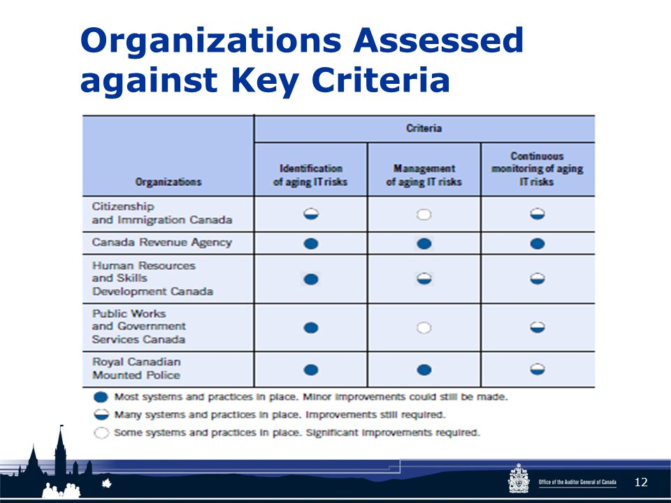 Organizations Assessed against Key Criteria 12