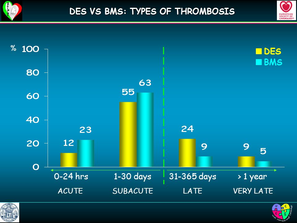 1-30 days0-24 hrs> 1 year days ACUTESUBACUTELATEVERY LATE % DES BMS DES VS BMS: TYPES OF THROMBOSIS