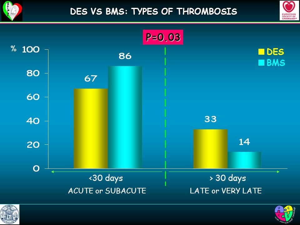 DES BMS <30 days> 30 days LATE or VERY LATE % P=0.03 ACUTE or SUBACUTE DES VS BMS: TYPES OF THROMBOSIS