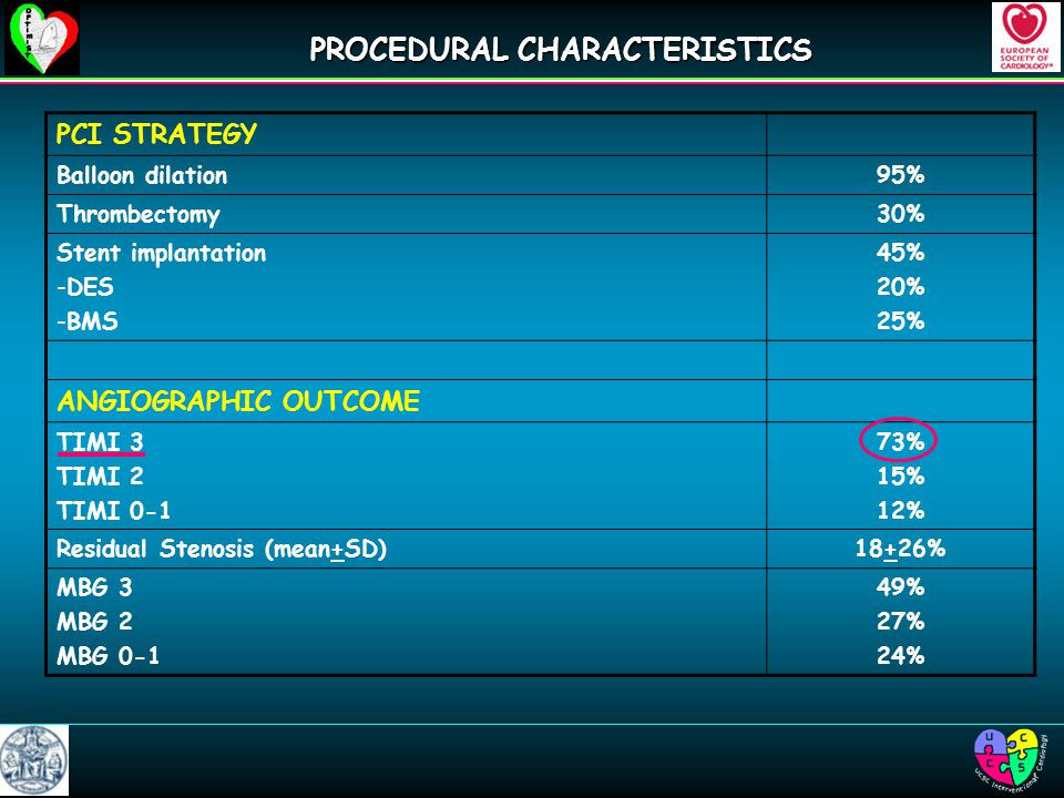 PROCEDURAL CHARACTERISTICS PCI STRATEGY Balloon dilation95% Thrombectomy30% Stent implantation -DES -BMS 45% 20% 25% ANGIOGRAPHIC OUTCOME TIMI 3 TIMI 2 TIMI % 15% 12% Residual Stenosis (mean+SD)18+26% MBG 3 MBG 2 MBG % 27% 24%