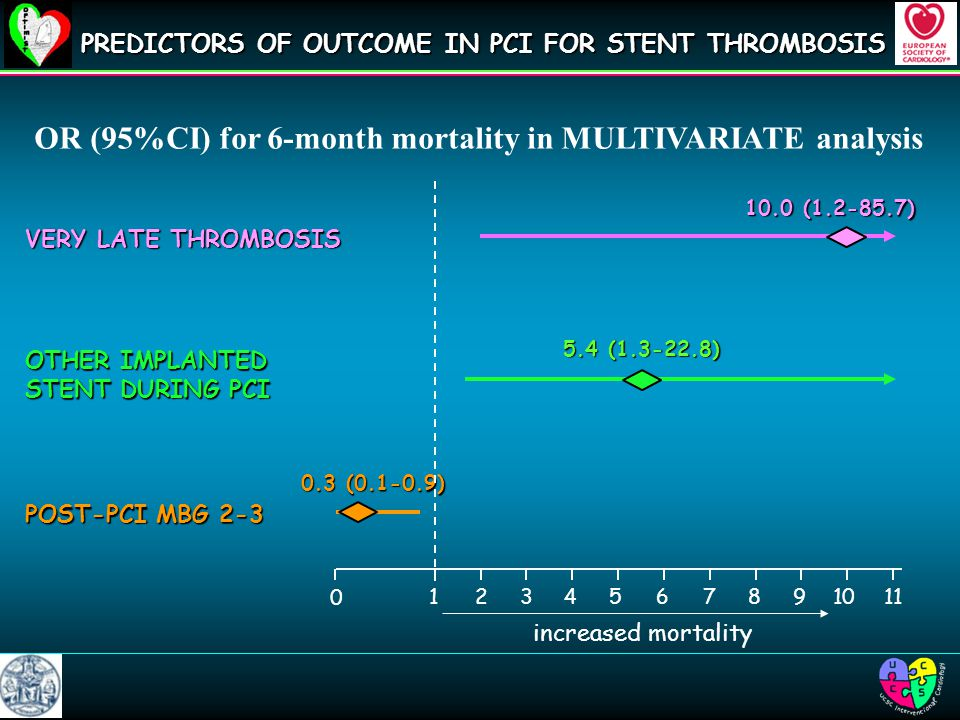 OR (95%CI) for 6-month mortality in MULTIVARIATE analysis PREDICTORS OF OUTCOME IN PCI FOR STENT THROMBOSIS VERY LATE THROMBOSIS 10.0 ( ) OTHER IMPLANTED STENT DURING PCI 5.4 ( ) POST-PCI MBG ( ) increased mortality