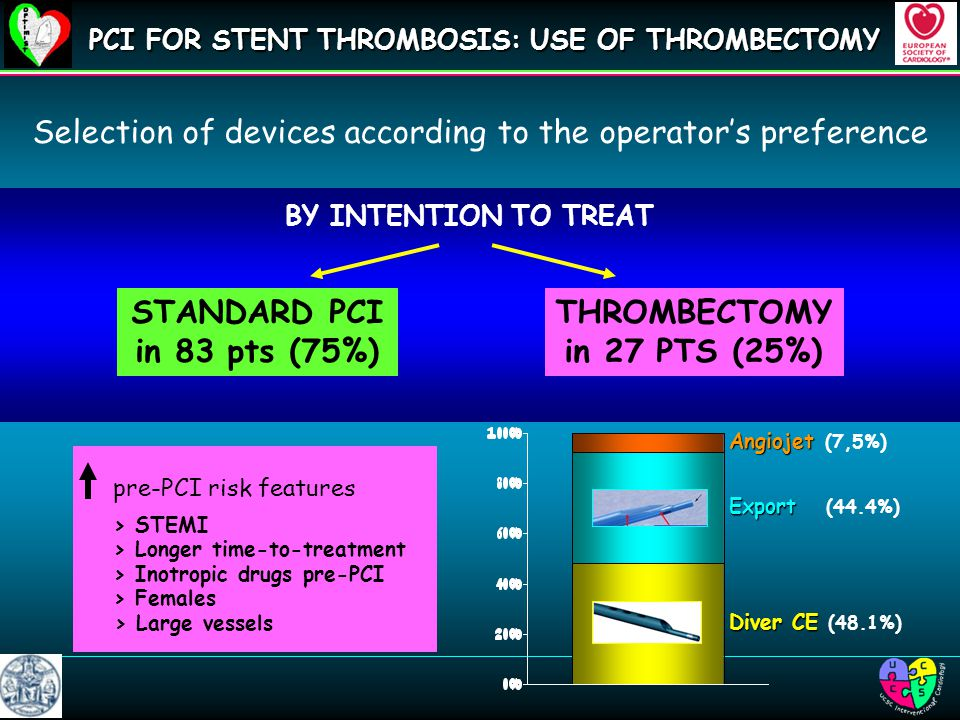 BY INTENTION TO TREAT PCI FOR STENT THROMBOSIS: USE OF THROMBECTOMY Selection of devices according to the operator's preference STANDARD PCI in 83 pts (75%) THROMBECTOMY in 27 PTS (25%) > Longer time-to-treatment > Females > STEMI > Inotropic drugs pre-PCI pre-PCI risk features > Large vessels Angiojet Angiojet (7,5%) Diver CE Diver CE (48.1%) Export Export (44.4%)