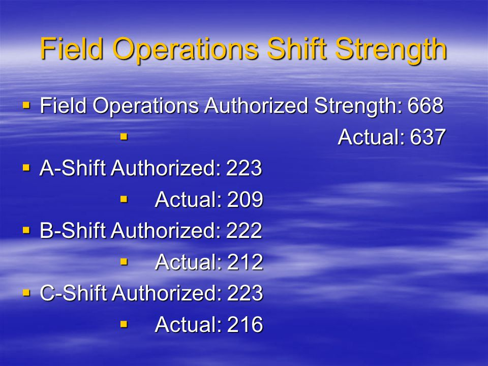 Field Operations Shift Strength  Field Operations Authorized Strength: 668  Actual: 637  A-Shift Authorized: 223  Actual: 209  B-Shift Authorized: 222  Actual: 212  C-Shift Authorized: 223  Actual: 216
