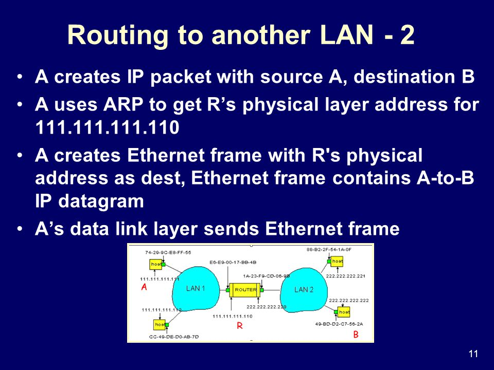 11 Routing to another LAN - 2 A creates IP packet with source A, destination B A uses ARP to get R's physical layer address for A creates Ethernet frame with R s physical address as dest, Ethernet frame contains A-to-B IP datagram A's data link layer sends Ethernet frame