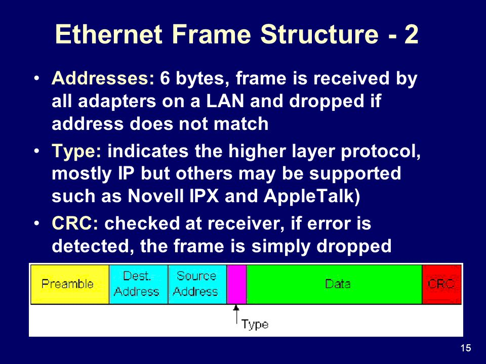 15 Ethernet Frame Structure - 2 Addresses: 6 bytes, frame is received by all adapters on a LAN and dropped if address does not match Type: indicates the higher layer protocol, mostly IP but others may be supported such as Novell IPX and AppleTalk) CRC: checked at receiver, if error is detected, the frame is simply dropped
