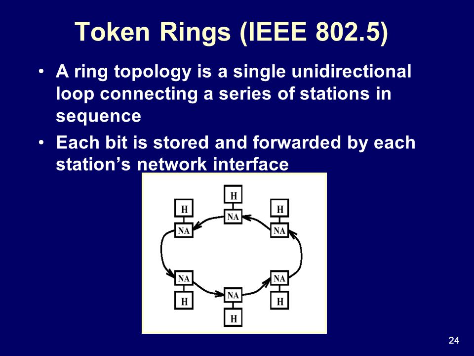 24 Token Rings (IEEE 802.5) A ring topology is a single unidirectional loop connecting a series of stations in sequence Each bit is stored and forwarded by each station's network interface