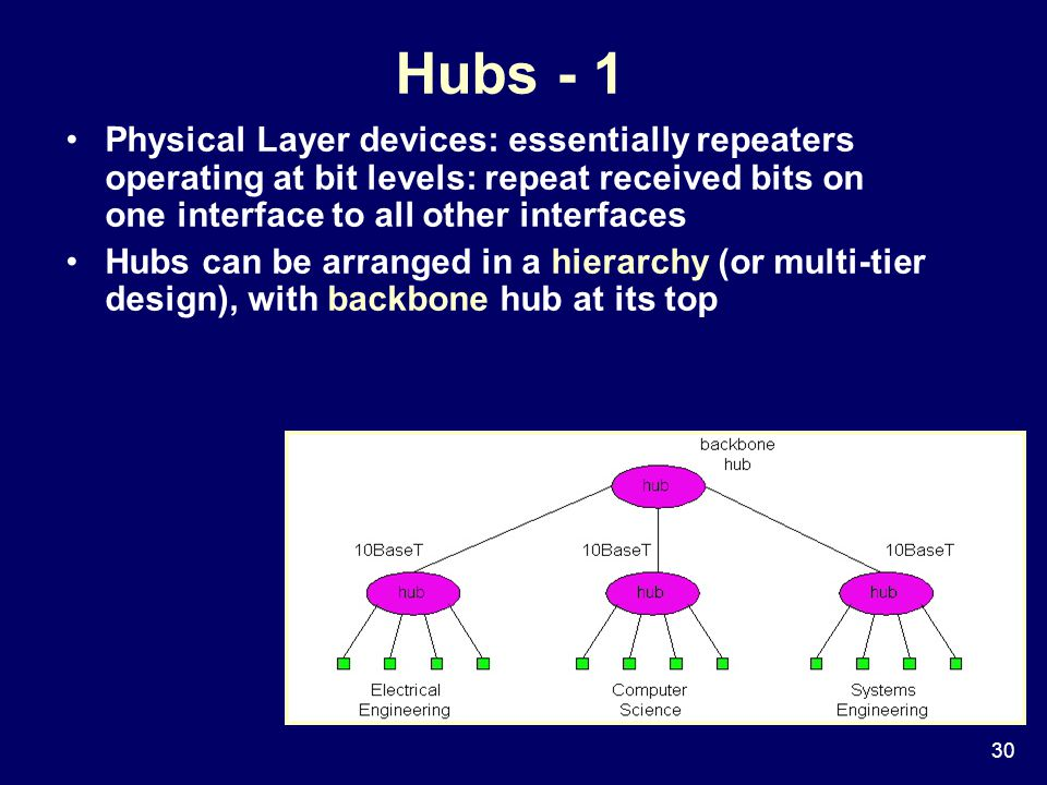 30 Hubs - 1 Physical Layer devices: essentially repeaters operating at bit levels: repeat received bits on one interface to all other interfaces Hubs can be arranged in a hierarchy (or multi-tier design), with backbone hub at its top