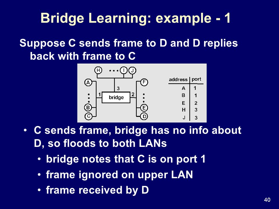 40 Bridge Learning: example - 1 Suppose C sends frame to D and D replies back with frame to C C sends frame, bridge has no info about D, so floods to both LANs bridge notes that C is on port 1 frame ignored on upper LAN frame received by D