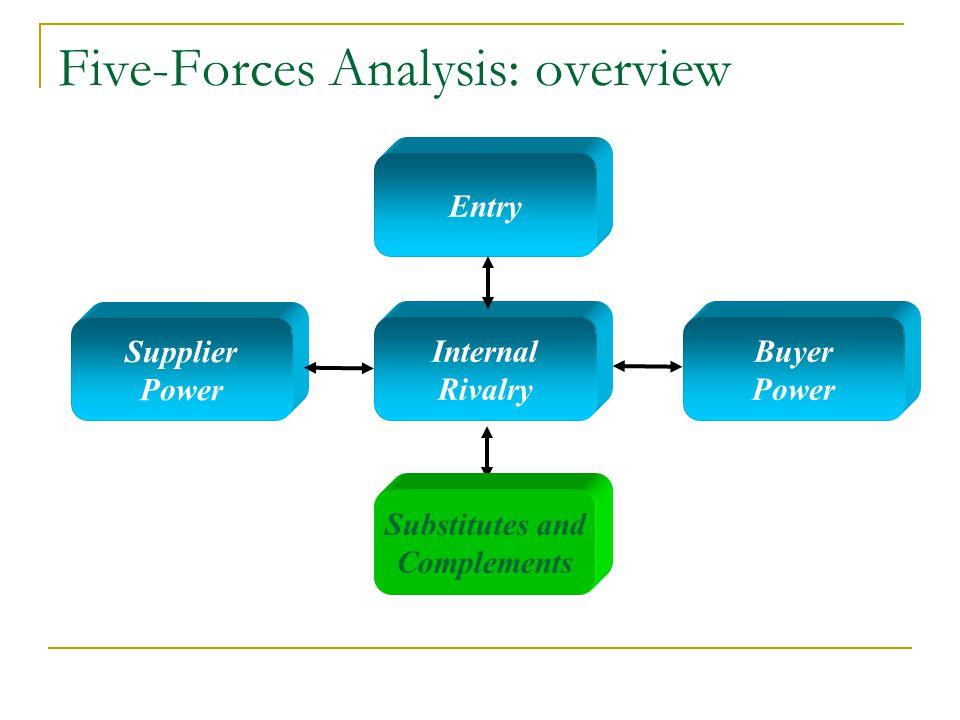 Five-Forces Analysis: overview Internal Rivalry Entry Substitutes and Complements Supplier Power Buyer Power Substitutes and Complements