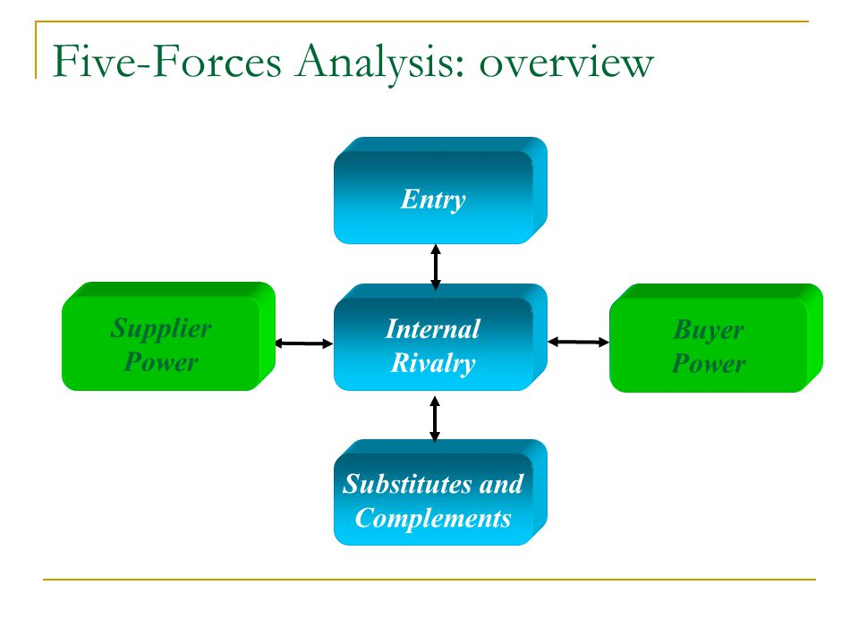 Five-Forces Analysis: overview Internal Rivalry Entry Substitutes and Complements Supplier Power Buyer Power Supplier Power Buyer Power