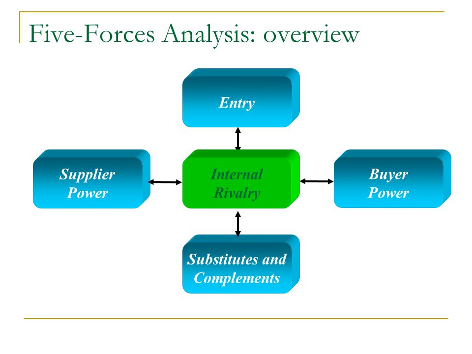 Five-Forces Analysis: overview Internal Rivalry Entry Substitutes and Complements Supplier Power Buyer Power Internal Rivalry