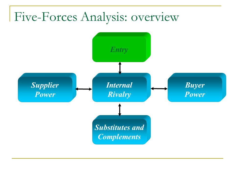 Five-Forces Analysis: overview Internal Rivalry Entry Substitutes and Complements Supplier Power Buyer Power Entry