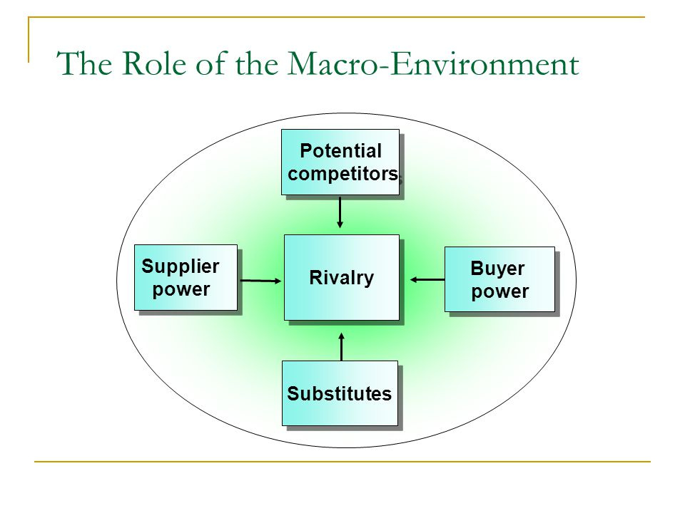 The Role of the Macro-Environment Potential competitors Potential competitors Rivalry Substitutes Substitutes Supplier power Supplier power Buyer power Buyer power