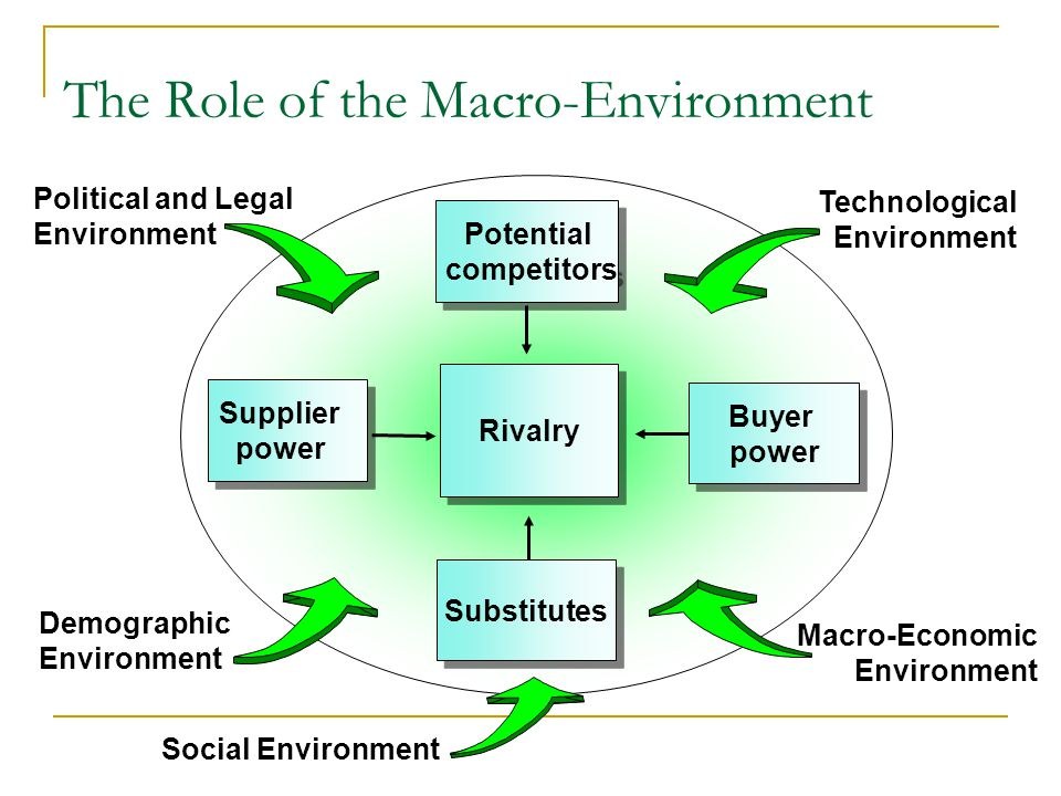 The Role of the Macro-Environment Potential competitors Potential competitors Rivalry Substitutes Substitutes Supplier power Supplier power Political and Legal Environment Technological Environment Demographic Environment Social Environment Buyer power Buyer power Macro-Economic Environment