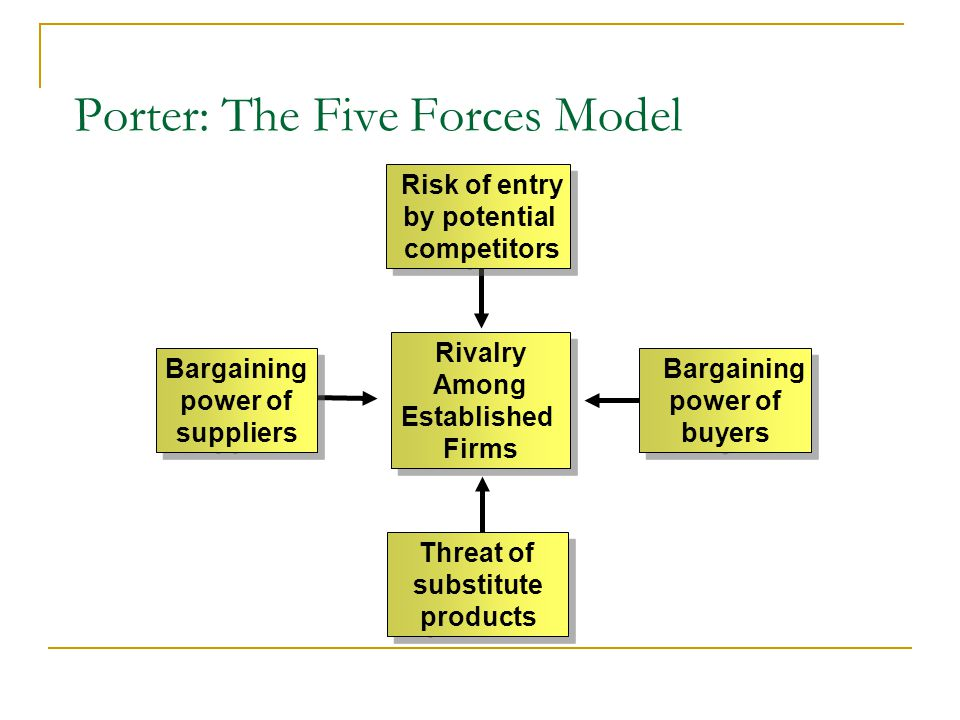Porter: The Five Forces Model Risk of entry by potential competitors Risk of entry by potential competitors Rivalry Among Established Firms Rivalry Among Established Firms Threat of substitute products Threat of substitute products Bargaining power of suppliers Bargaining power of suppliers Bargaining power of buyers Bargaining power of buyers