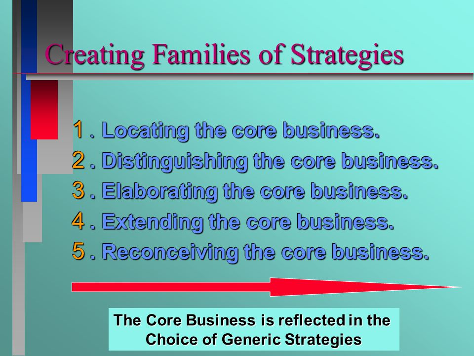 Creating Families of Strategies 1. Locating the core business.