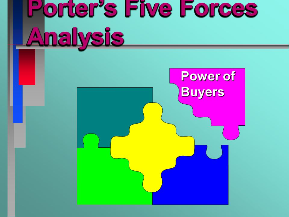 Porter's Five Forces Analysis Power of Buyers