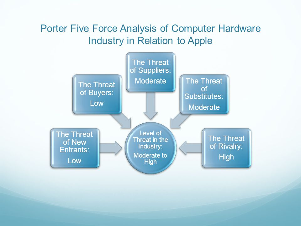 computer hardware industry analysis Industry Classification Computer Hardware and Related Software iMac ...