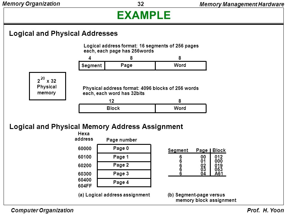 1 Memory Organization Computer Organization Prof  H  Yoon