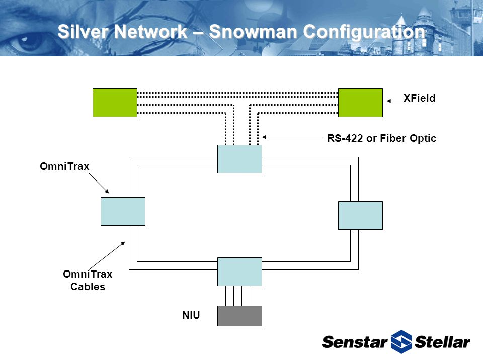 Silver Network – Snowman Configuration NIU OmniTrax Cables OmniTrax XField RS-422 or Fiber Optic