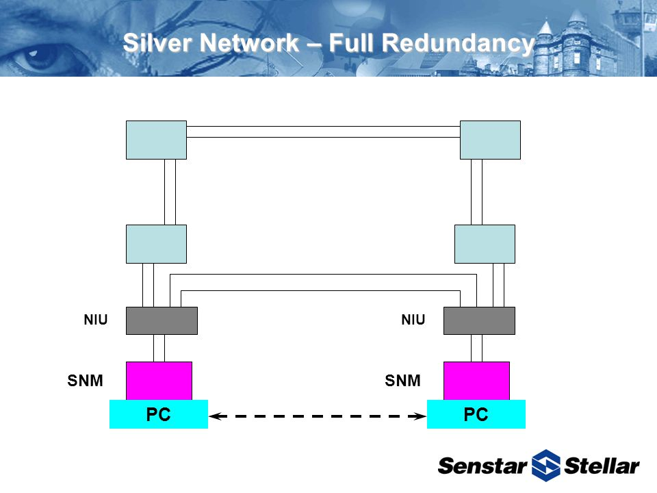 Silver Network – Full Redundancy NIU SNM PC NIU SNM PC