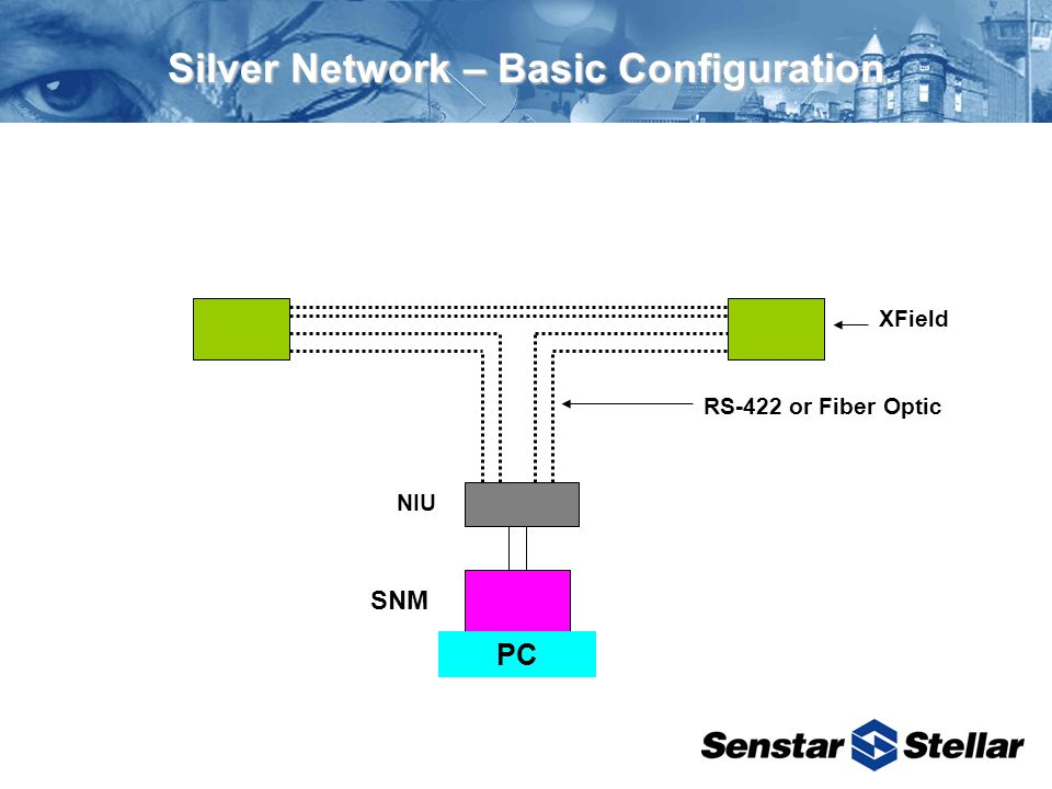 Silver Network – Basic Configuration NIU XField RS-422 or Fiber Optic SNM PC
