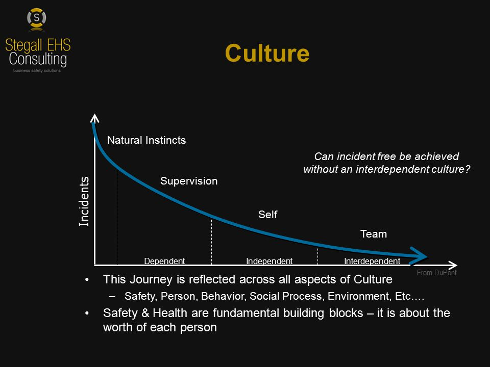 This Journey is reflected across all aspects of Culture –Safety, Person, Behavior, Social Process, Environment, Etc….