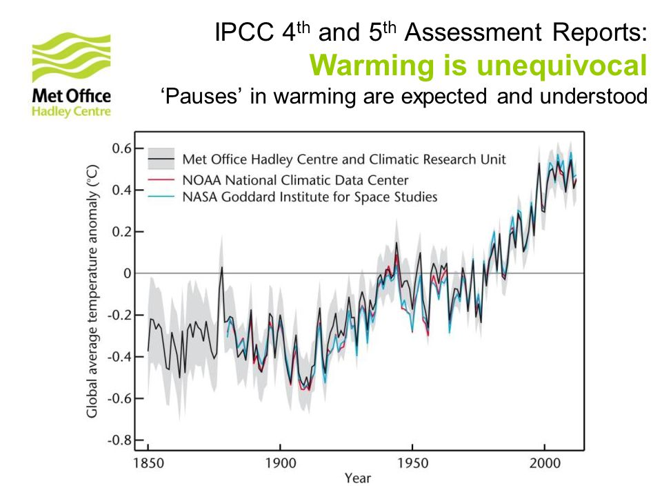 IPCC 4 th and 5 th Assessment Reports: Warming is unequivocal 'Pauses' in warming are expected and understood