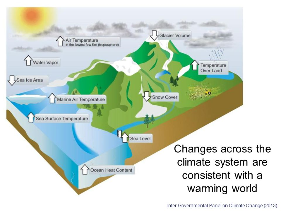 Inter-Governmental Panel on Climate Change (2013) Changes across the climate system are consistent with a warming world
