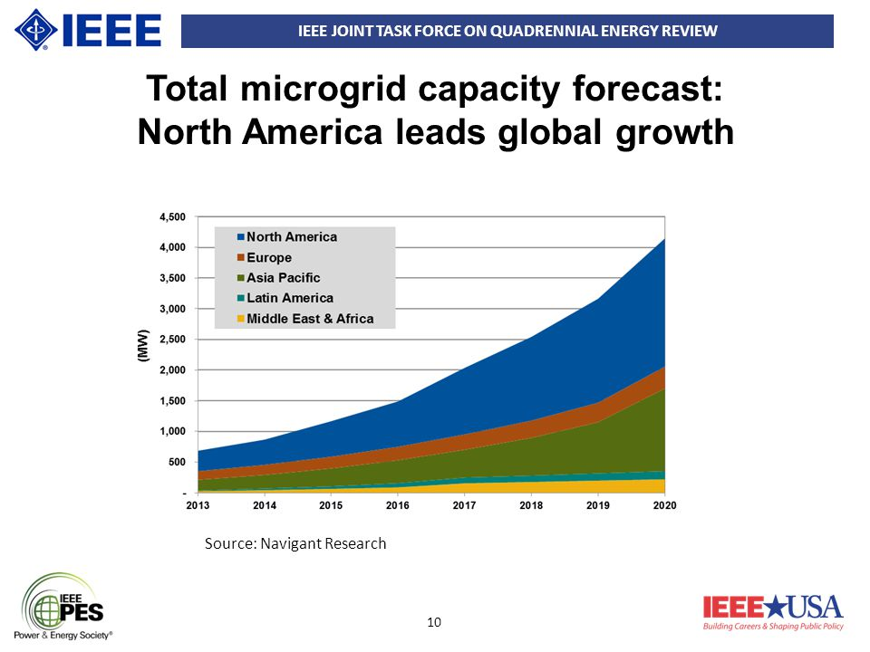 IEEE JOINT TASK FORCE ON QUADRENNIAL ENERGY REVIEW 10 Total microgrid capacity forecast: North America leads global growth Source: Navigant Research