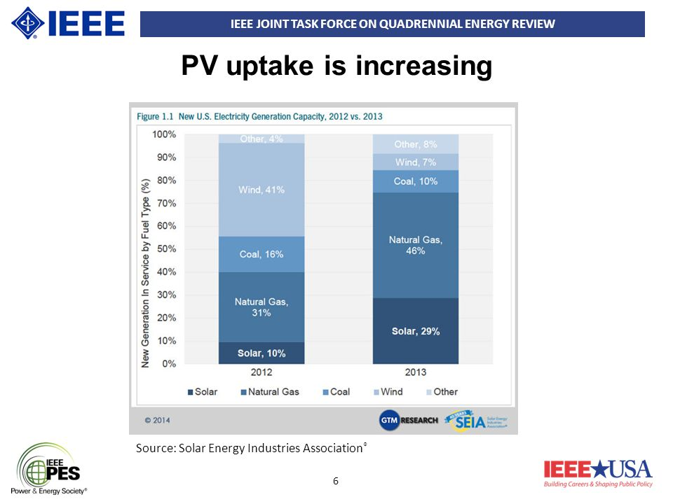 IEEE JOINT TASK FORCE ON QUADRENNIAL ENERGY REVIEW 6 PV uptake is increasing Source: Solar Energy Industries Association ®