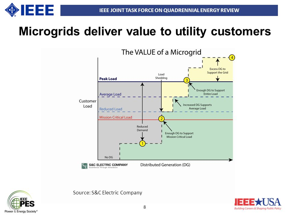 IEEE JOINT TASK FORCE ON QUADRENNIAL ENERGY REVIEW 8 Microgrids deliver value to utility customers Source: S&C Electric Company