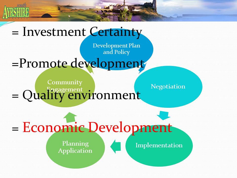 Development Plan and Policy NegotiationImplementation Planning Application Community Engagement = Investment Certainty =Promote development = Quality environment = Economic Development