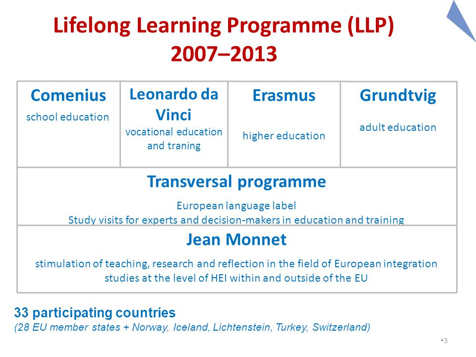 3 Lifelong Learning Programme (LLP) 2007–2013 Comenius school education Leonardo da Vinci vocational education and traning Erasmus higher education Grundtvig adult education Transversal programme European language label Study visits for experts and decision-makers in education and training Jean Monnet stimulation of teaching, research and reflection in the field of European integration studies at the level of HEI within and outside of the EU 33 participating countries (28 EU member states + Norway, Iceland, Lichtenstein, Turkey, Switzerland)