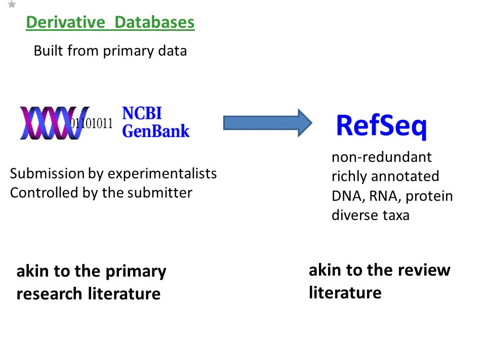 Derivative Databases Built from primary data RefSeq non-redundant richly annotated DNA, RNA, protein diverse taxa akin to the primary research literature akin to the review literature Submission by experimentalists Controlled by the submitter