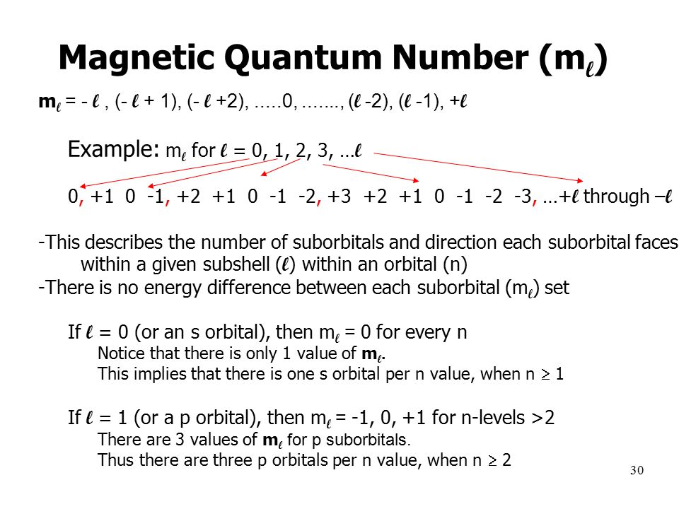 30 Magnetic Quantum Number (m l ) m l = - l, (- l + 1), (- l +2),.....0, , ( l -2), ( l -1), + l –Example: m l for l = 0, 1, 2, 3, … l –0, , , , …+ l through – l -This describes the number of suborbitals and direction each suborbital faces within a given subshell ( l ) within an orbital (n) -There is no energy difference between each suborbital (m l ) set –If l = 0 (or an s orbital), then m l = 0 for every n Notice that there is only 1 value of m l.