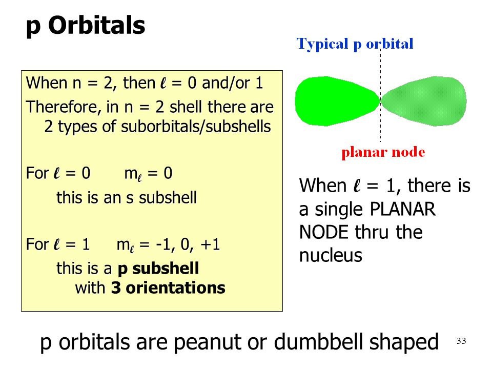 33 When n = 2, then l = 0 and/or 1 Therefore, in n = 2 shell there are 2 types of suborbitals/subshells For l = 0m l = 0 this is an s subshell this is an s subshell For l = 1 m l = -1, 0, +1 this is a with this is a p subshell with 3 orientations When n = 2, then l = 0 and/or 1 Therefore, in n = 2 shell there are 2 types of suborbitals/subshells For l = 0m l = 0 this is an s subshell this is an s subshell For l = 1 m l = -1, 0, +1 this is a with this is a p subshell with 3 orientations When l = 1, there is a single PLANAR NODE thru the nucleus p orbitals are peanut or dumbbell shaped p Orbitals