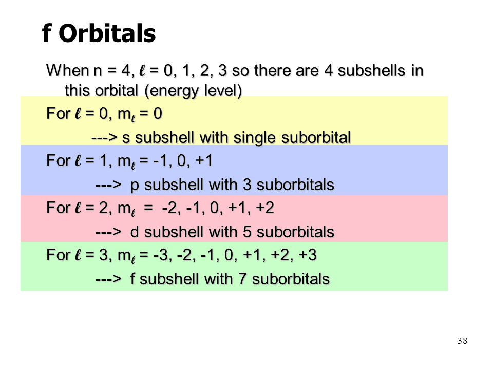 38 When n = 4, l = 0, 1, 2, 3 so there are 4 subshells in this orbital (energy level) For l = 0, m l = 0 ---> s subshell with single suborbital ---> s subshell with single suborbital For l = 1, m l = -1, 0, > p subshell with 3 suborbitals ---> p subshell with 3 suborbitals For l = 2, m l = -2, -1, 0, +1, > d subshell with 5 suborbitals ---> d subshell with 5 suborbitals For l = 3, m l = -3, -2, -1, 0, +1, +2, > f subshell with 7 suborbitals ---> f subshell with 7 suborbitals f Orbitals