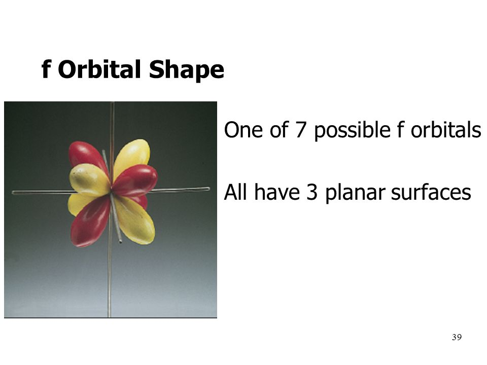 39 One of 7 possible f orbitals All have 3 planar surfaces f Orbital Shape