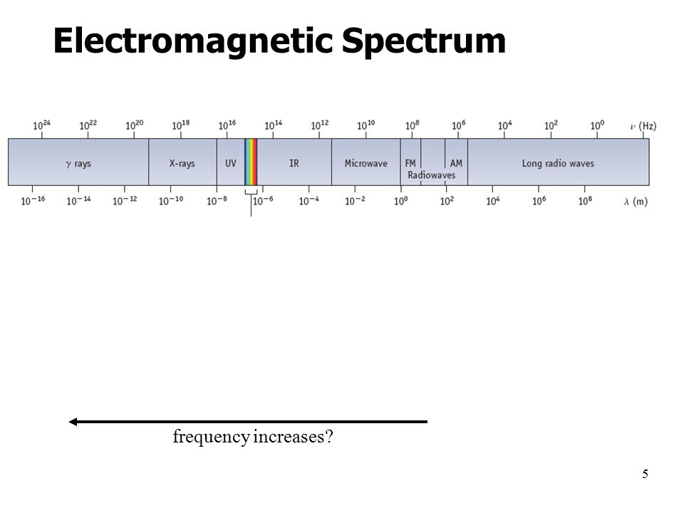 5 Electromagnetic Spectrum wavelength increases energy increases frequency increases