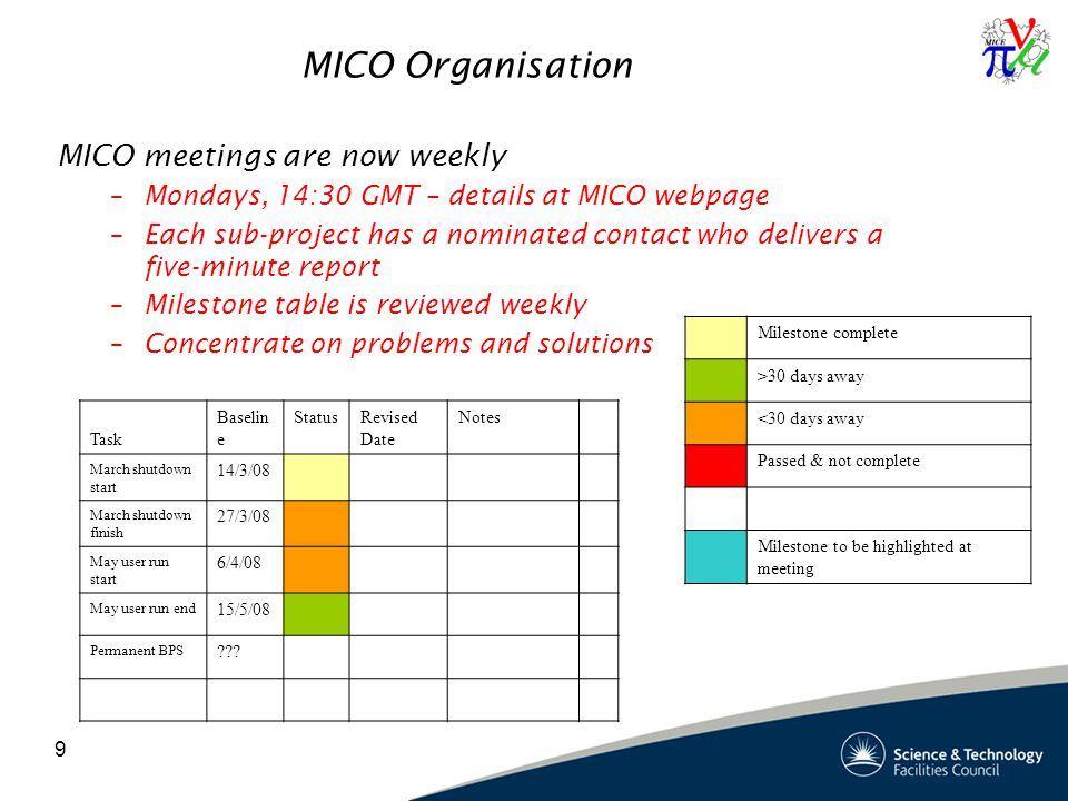 9 MICO Organisation MICO meetings are now weekly –Mondays, 14:30 GMT – details at MICO webpage –Each sub-project has a nominated contact who delivers a five-minute report –Milestone table is reviewed weekly –Concentrate on problems and solutions Milestone complete >30 days away <30 days away Passed & not complete Milestone to be highlighted at meeting Task Baselin e StatusRevised Date Notes March shutdown start 14/3/08 March shutdown finish 27/3/08 May user run start 6/4/08 May user run end 15/5/08 Permanent BPS