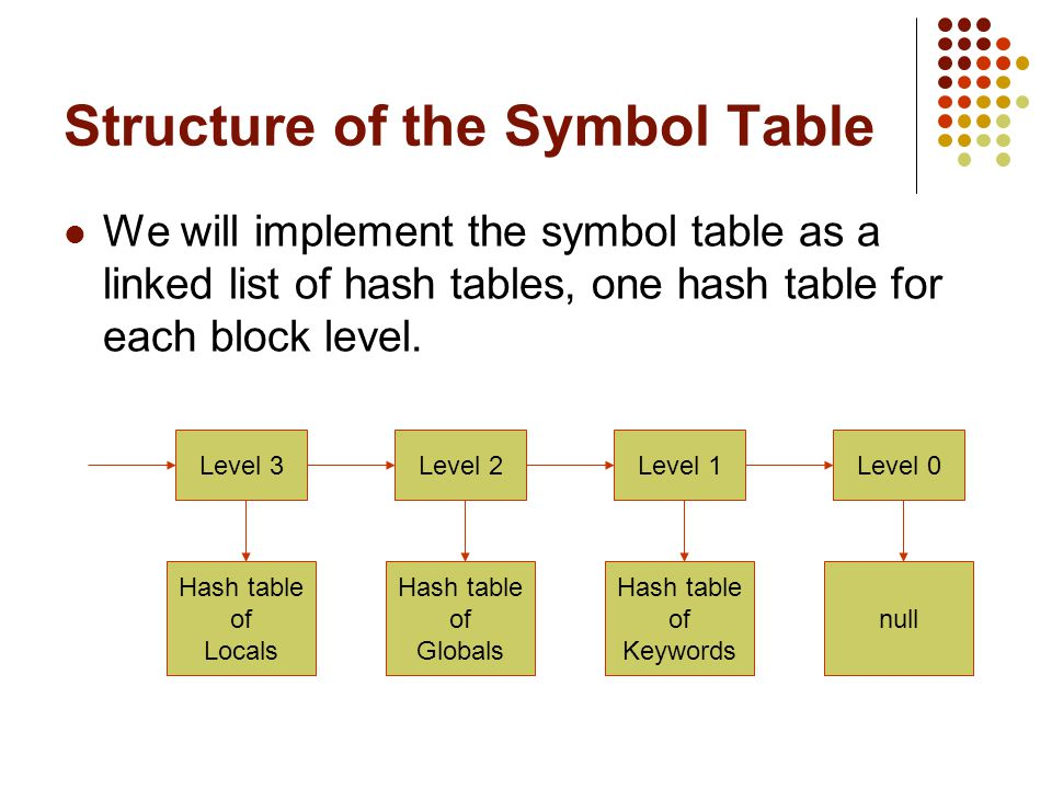The Symbol Table Lecture 13 Wed Feb 23 The Symbol Table When