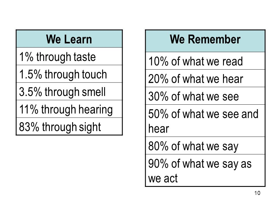 10 We Learn 1% through taste 1.5% through touch 3.5% through smell 11% through hearing 83% through sight We Remember 10% of what we read 20% of what we hear 30% of what we see 50% of what we see and hear 80% of what we say 90% of what we say as we act