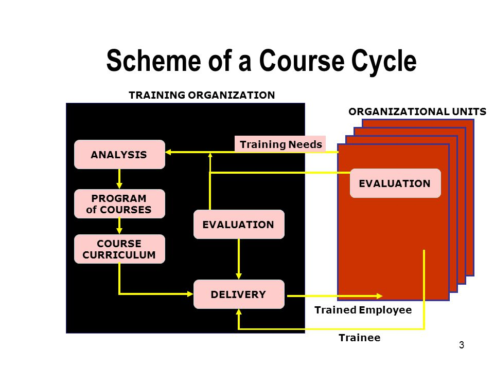 3 Scheme of a Course Cycle ORGANIZATIONAL UNITS Trainee TRAINING ORGANIZATION EVALUATION PROGRAM of COURSES COURSE CURRICULUM DELIVERY EVALUATION ANALYSIS Training Needs EVALUATION Trained Employee
