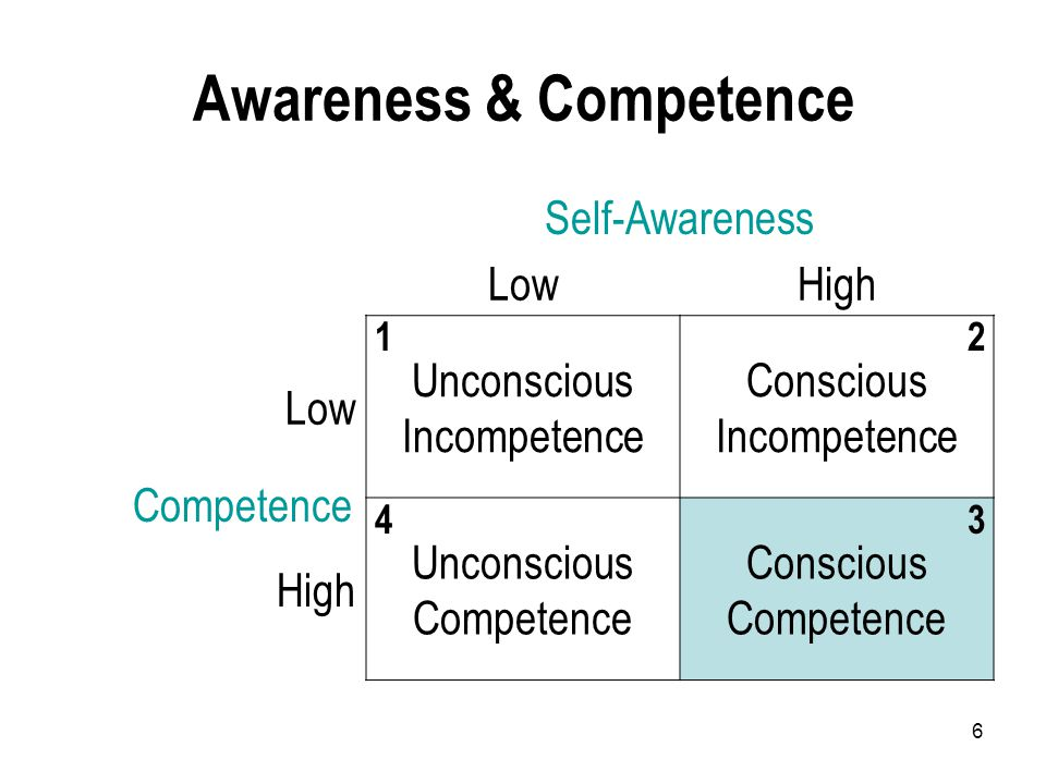 6 Awareness & Competence Self-Awareness LowHigh Low Unconscious Incompetence Conscious Incompetence High Unconscious Competence Conscious Competence Competence
