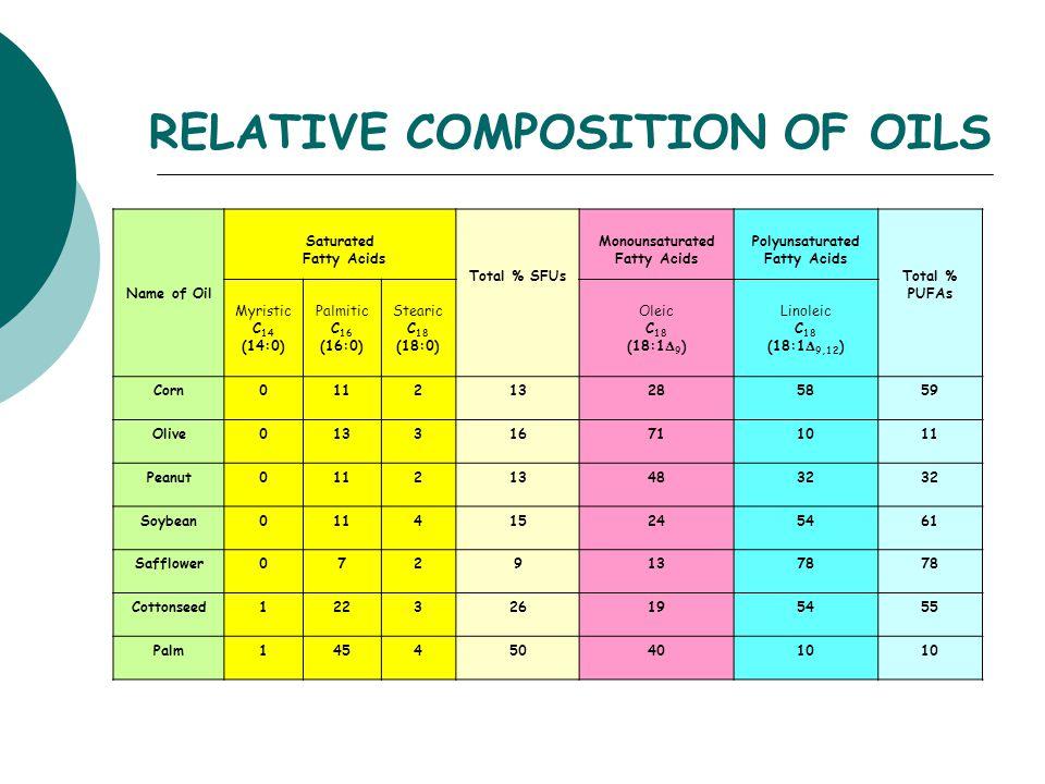 methyl stearate from methyl oleate
