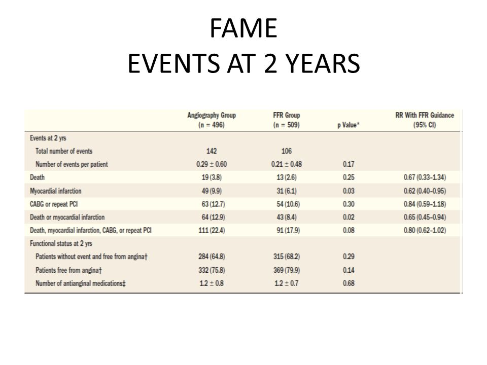 FAME EVENTS AT 2 YEARS